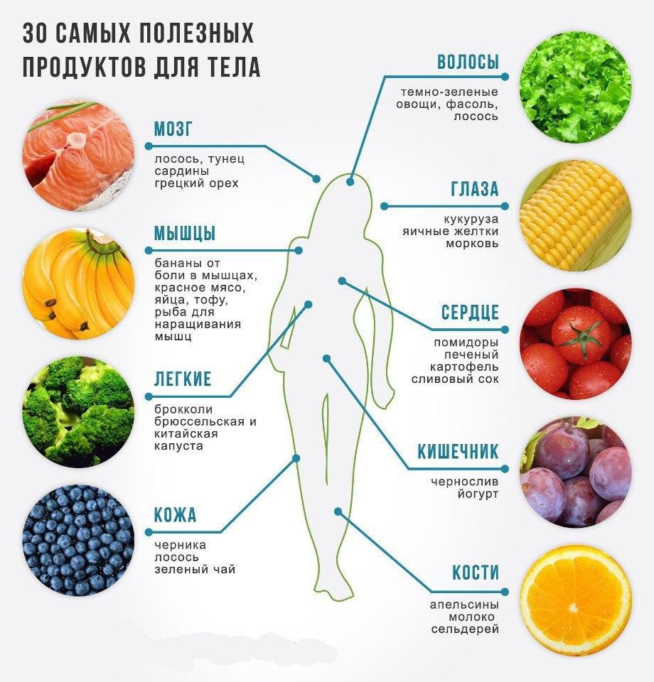 Продукты, полезные для твоего тела.Забирай на стену, чтобы не потерять!#инфографика@bon