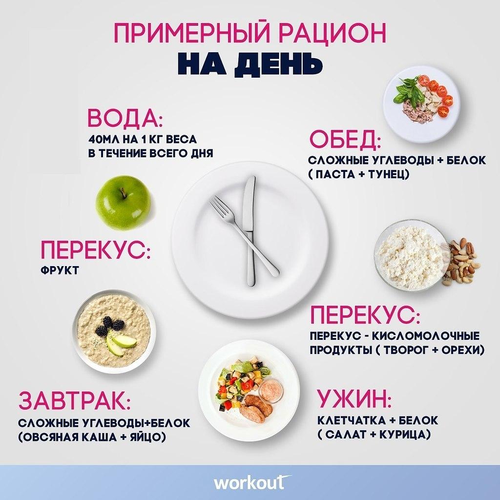 Правильное Время Еды Чтобы Похудеть. Режим питания для похудения. Таблица по часам, меню на неделю